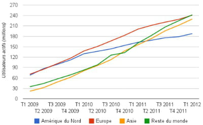 evolution du nombre de membres actifs de facebook dans le monde