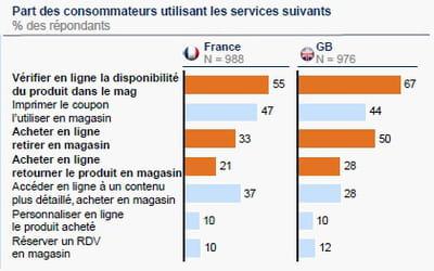 les multiples intérêts que prêtent les consommateurs au multicanal