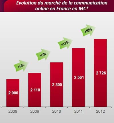 en 2012, la croissance des investissements pubs online sera inférieure à l'année