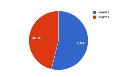répartition hommes/femmes de l'audience des sites de coupons en mai 2012