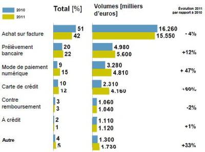 volume des transactions à distance des principaux modes de paiement et