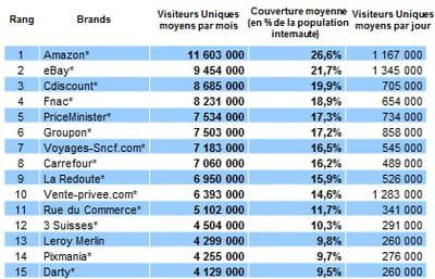 top 15 des sites e-commerce les plus visités au 2ème trimestre 2012 (moyenne