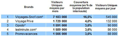 top 5 des voyagistes en ligne les plus visités en france, au t2 2012