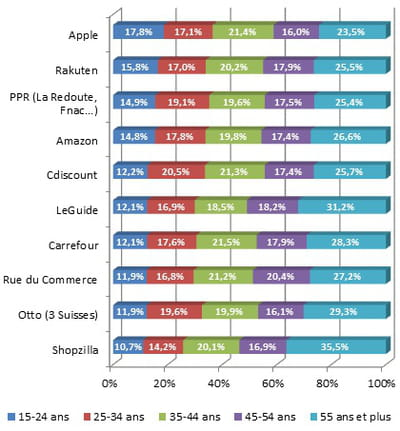 ventilation par âge de l'audience du top 10 des sites marchands français selon