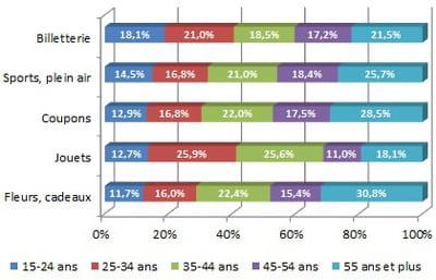 ventilation par âge de l'audience des sites marchands de produits et services de