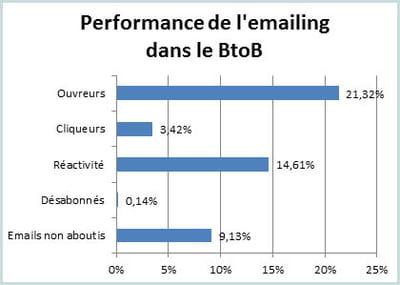 les principaux indicateurs de l'e-mailing dans le btob au 1er semestre 2012