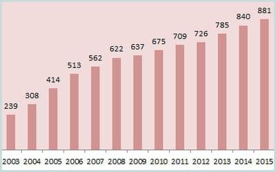 l'évolution du chiffre d'affaires de sites éditoriaux en france.