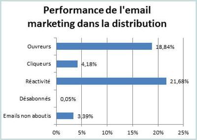 les principaux indicateurs de l'e-mailing dans la distribution au 1er semestre