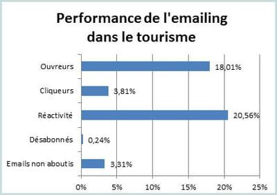 les principaux indicateurs de l'e-mailing dans le tourisme au 1er semestre 2012