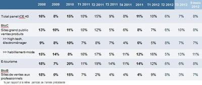 panel ice 40 : croissance par secteur au 3ème trimestre 2012