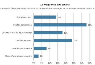 la fréquence d'envoi des e-mailings selon les sites.