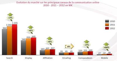 evolution du marché de la publicité online