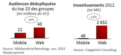 entre audience et investissements, la différence est flagrante.