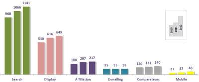 evolution des investissements publicitaires en ligne 2010/2011/2012