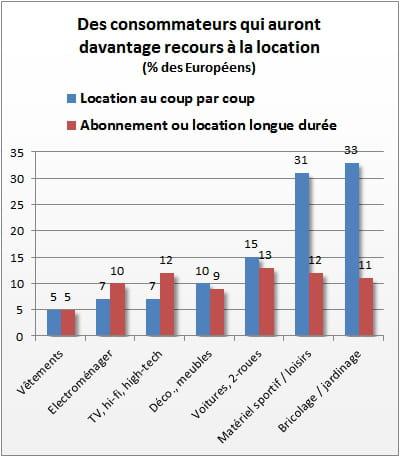 chiffres de l'observatoire cetelem 2013.