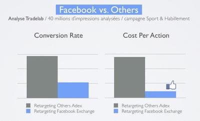 avec le retargeting, facebook exchange devient beaucoup plus rentable.