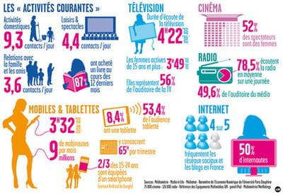 La consommation média des femmes sous la loupe de Médiamétrie