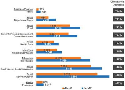 progression des sous-catégories de sites exprimée en % et milliers de vu. les