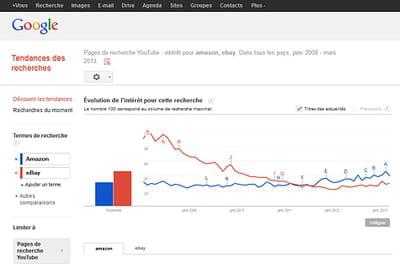 Google Trend accueille les données de recherche de YouTube