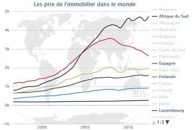 Prix immobilier 2016 : le point en France et dans le monde