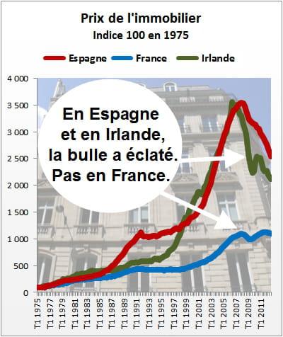 la hausse des prix de l'immobilier semble bien faible en france comparée à