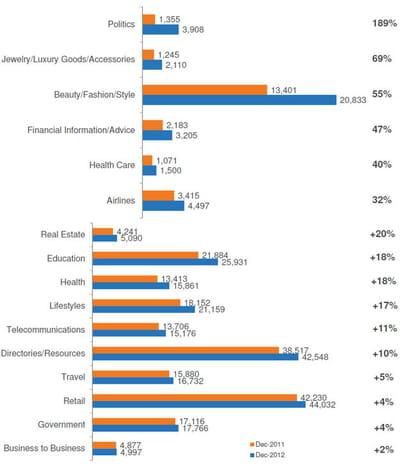 quelles sont les catégories de sites dont l'audience est la plus forte ?