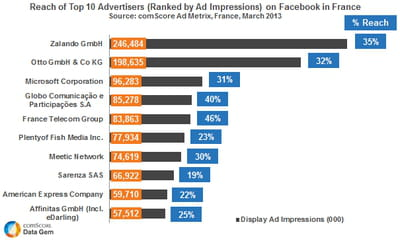 top advertisers on facebook in france