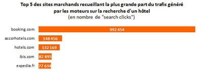 Ultra dominant sur la recherche d 39 h tels for Moteur de recherche reservation hotel