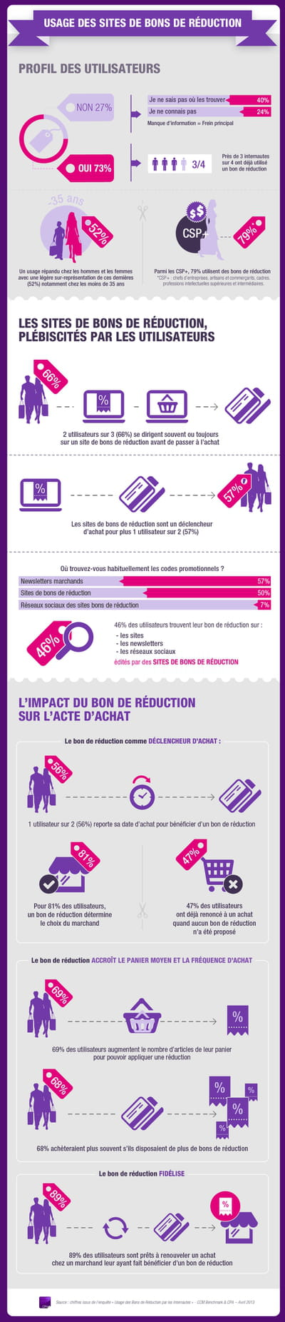 usage des coupons de reduction