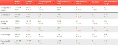 les 5 plus grosses pages fans classées selon leur taux d'engagement.