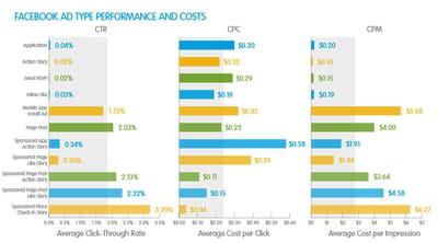 la performance des publicités selon les formats.