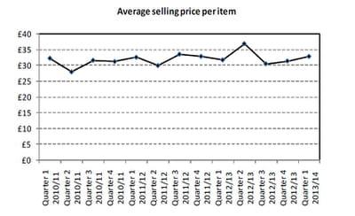 prix moyen de vente d'un article sur internet, en février-mars-avril 2013 au