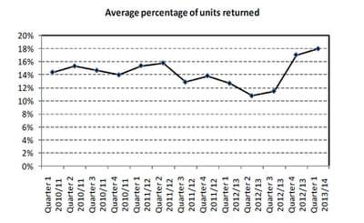taux de retours produits, en février-mars-avril 2013 au royaume-uni