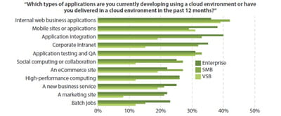 les domaines d'utilisation du cloud sur le terrain des projets de développement