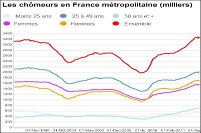 Taux de chômage et chômeurs en France : le nombre de demandeurs d'emploi en baisse de 1,7% en mars
