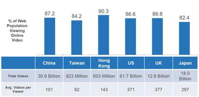la chine se pose parmi les principaux consommateurs de vidéos.