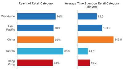 l'e-commerce en chine, comparé au reste du monde.