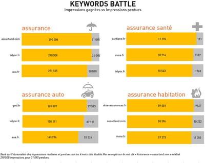 4 mots clés sur lesquels la bataille est particulièrement rude.