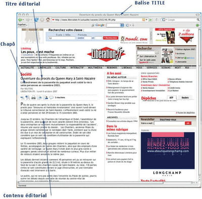 différentes zones dans une page web.