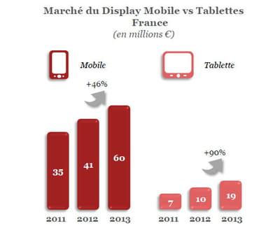 tablette vs mobile.