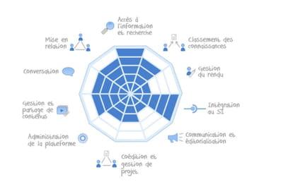 la matrice fonctionnelle de knowledge plaza.