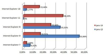 les principales versions d'internet explorer utilisées en france en janvier 2014