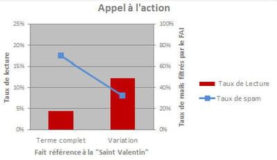l'utilisation exacte du terme 'saint-valentin' est loin de porter ses fruits.
