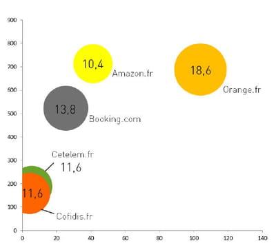 orange l 39 annonceur qui a le plus investi et g n r de clics liens sponso qui investit le. Black Bedroom Furniture Sets. Home Design Ideas