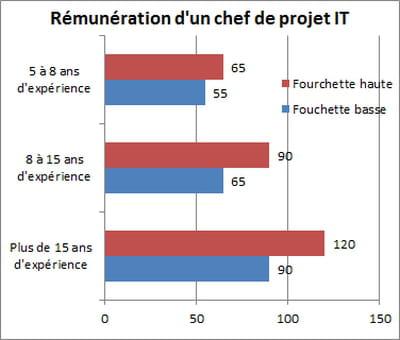 salaire d un chef de projet jusqu 224 120 000 euros les salaires informatiques des profils