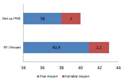 rémunération moyenne d'un chargé de campagnes e-crm en 2014, en k€ bruts