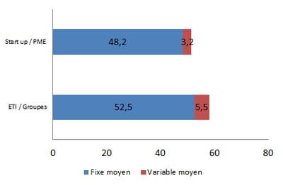 rémunération moyenne d'un ux manager en 2014, en k€ bruts
