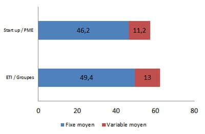rémunération moyenne d'un acheteur e-commerce en 2014, en k€ bruts