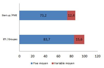 rémunération moyenne d'un directeur e-commerce en 2014, en k€ bruts