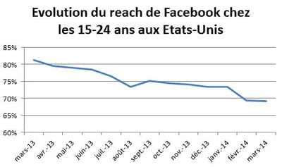 evolution du reach de facebook auprès des 15 - 24 ans aux etats-unis.